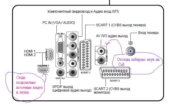 LCD телевизоры Sharp (FAQ на